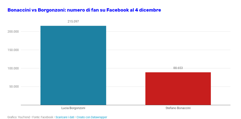 Bonaccini vs Borgonzoni: numero di fan su Facebook al 4 dicembre. Social media marketing