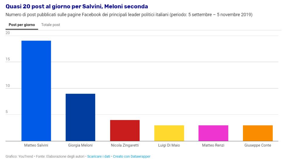 Numero di post pubblicate sulle pagine Facebook dei principali politici italiani. L'analisi dei social network per YouTrend.