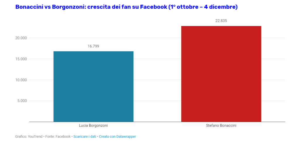 Bonaccini vs Borgonzoni: crescita dei fan su Facebook (1° ottobre – 4 dicembre). Social media marketing.