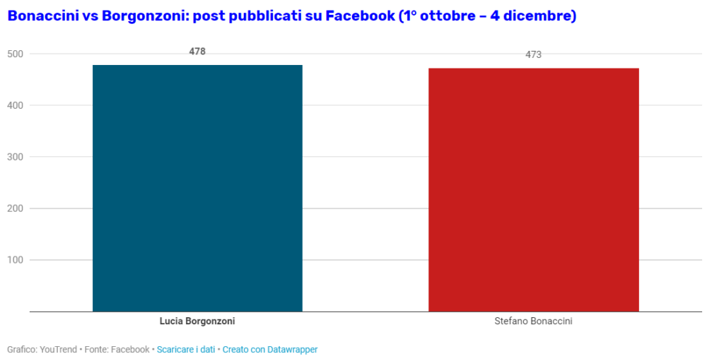 Bonaccini vs Borgonzoni: post pubblicati su Facebook (1° ottobre – 4 dicembre)