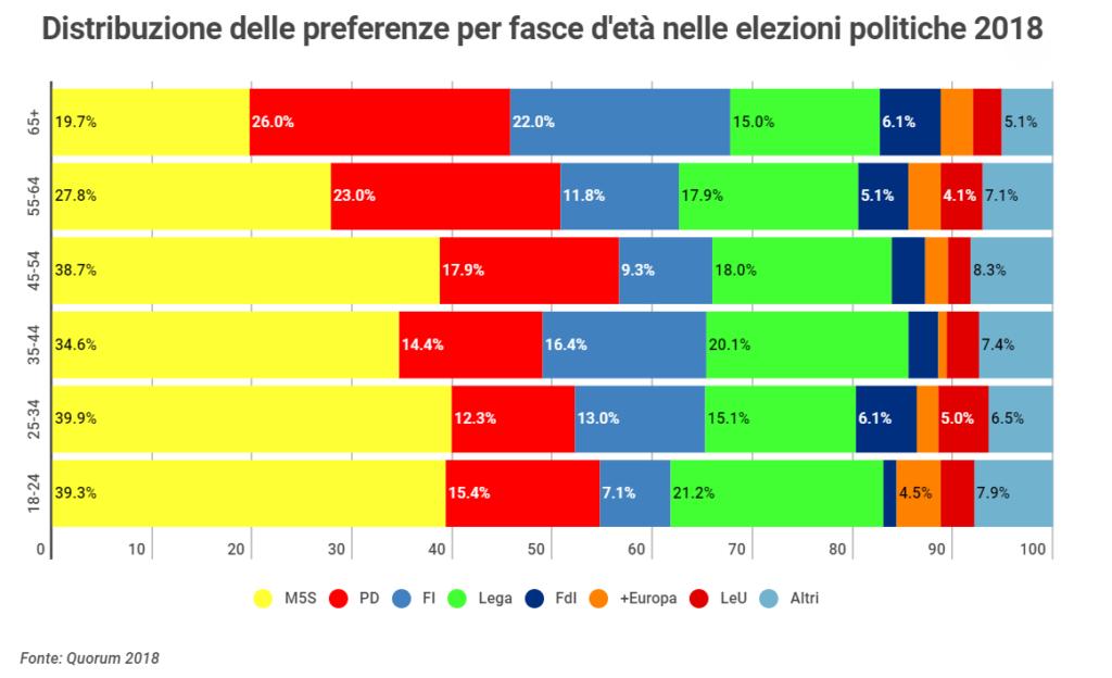 Distribuzione delle preferenze per fasce d'età nelle elezioni politiche del 2018. Social media marketing politico. YouTrend